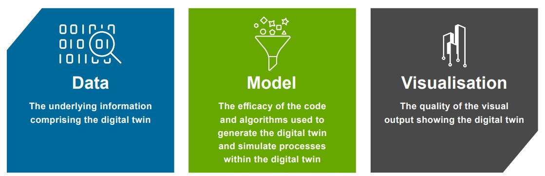Principles for Spatially Enabled Digital Twins