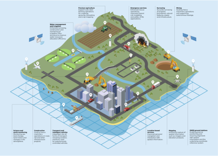 Infographic of Strategy for Victoria's Positioning Systems 2021 to 2025