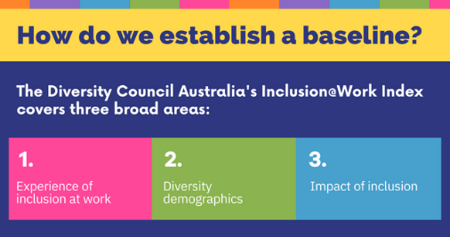 The Inclusion@Work Index covers three broad areas: experience of inclusion at work; diversity demographics and impact of inclusion.